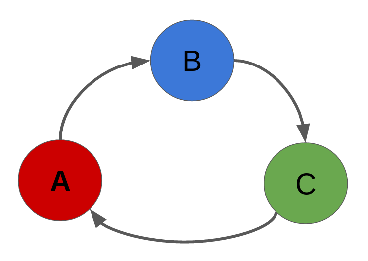 Reference cycle diagram