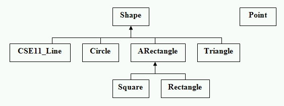 Cse 8b programminghomework assignments import objectdraw public abstract class shape private string name public shape public shape string name public string getname ccuart Gallery