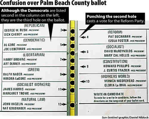 Palm Beach County Election Information